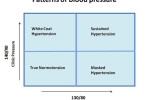 Blood pressure - norm and pathology