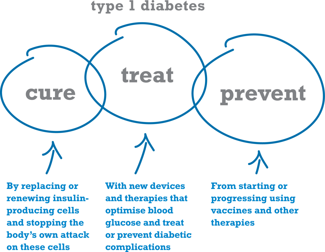Diabetes type 1 - symptoms and treatment