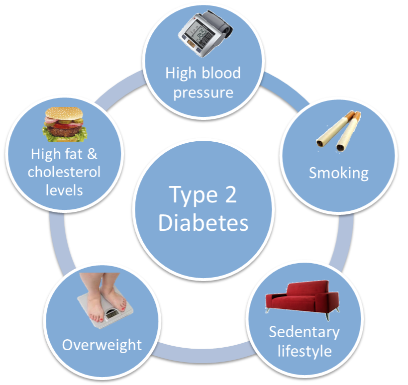 Diabetes type 2 - symptoms and treatment