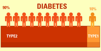 1 diabetes and type 2 in children