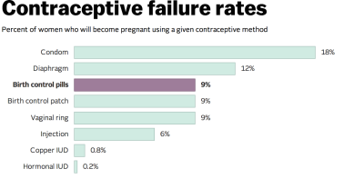 Pregnancy after contraceptive pill