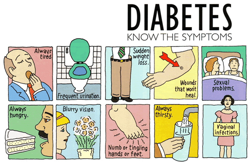 Symptoms of diabetes in humans - how to diagnose diabetes