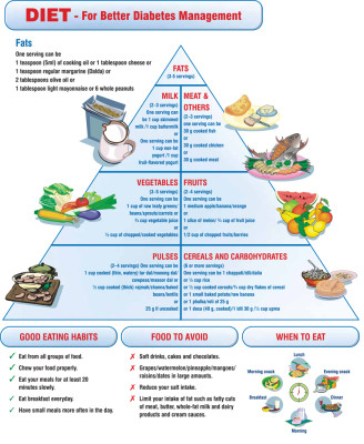 The principles of clinical nutrition for diabetes