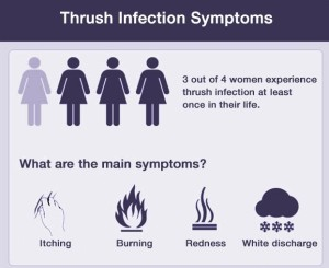 Causes of yeast infection in women and men
