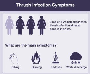Vaginal Thrush Infection Symptoms