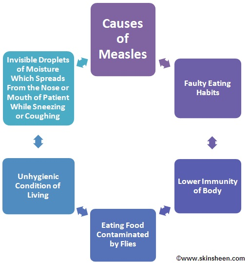 the signs symptoms and treatment of measles 5 days ago  measles is a highly contagious disease that can be life threatening find out what  the symptoms are and how immunisation can protect you and your family  with  low immunity, such as those receiving cancer treatment.