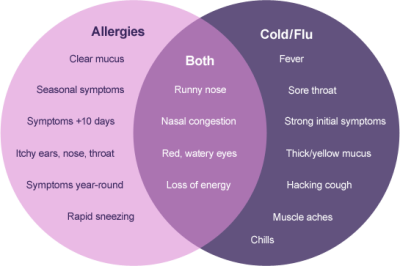 Symptoms of Allergy to cold