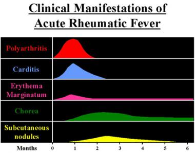 rheumatic fever causes symptoms and treatment Rheumatic fever is an inflammatory autoimmune disease that can develop as a result of inadequately treated strep throat or scarlet feverwhen this happens, the immune system responds abnormally with chronic inflammation and the gradual deposit of calcium crystals in and around the valves of the heart.
