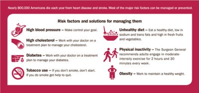 Prevention of cardiovascular diseases