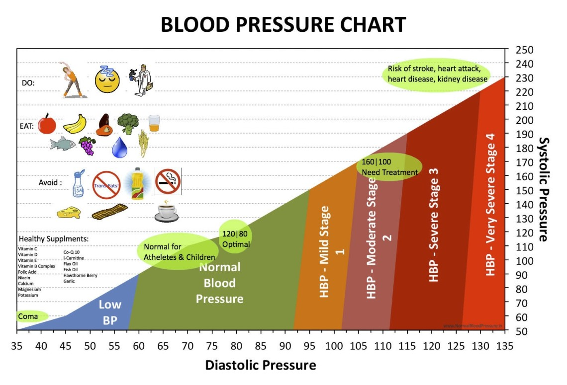 Complete Health Indicator Report of Blood Pressure: Doctor-diagnosed Hypertension