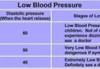 Low blood pressure – what to do