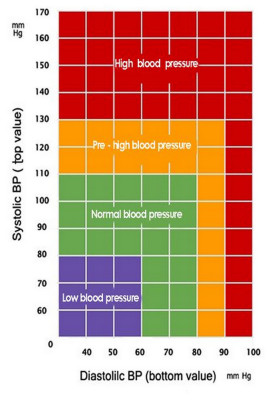 The normal range of blood pressure for different ages