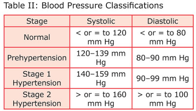 Why measure blood pressure