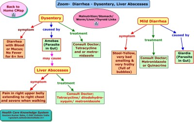 Symptoms and causes dysentery