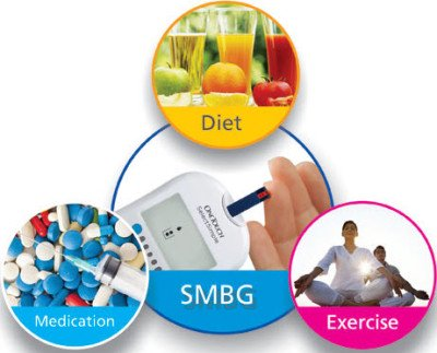 Self treatment diabetes