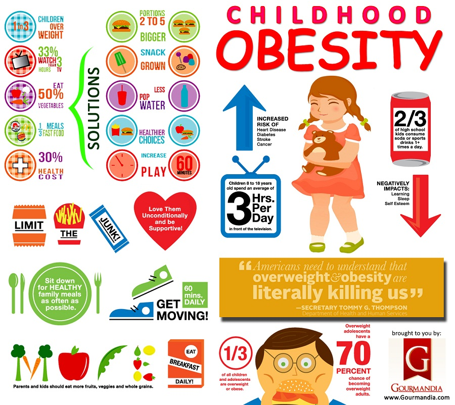 causes and symptoms obesity in teens Childhood obesity treatment // part 01 - clinical assessment of childhood  plot  the bmi using the us centers for disease control and prevention growth.