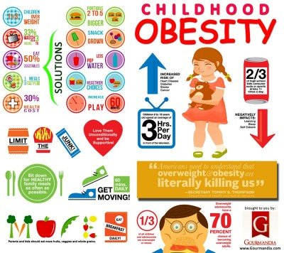 Symptoms of Obesity in children