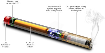 How Does Electronic Cigarette Works
