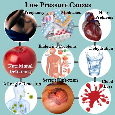 Causes of blood pressure 80/60