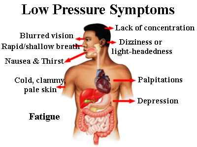 Signs and symptoms of low blood pressure