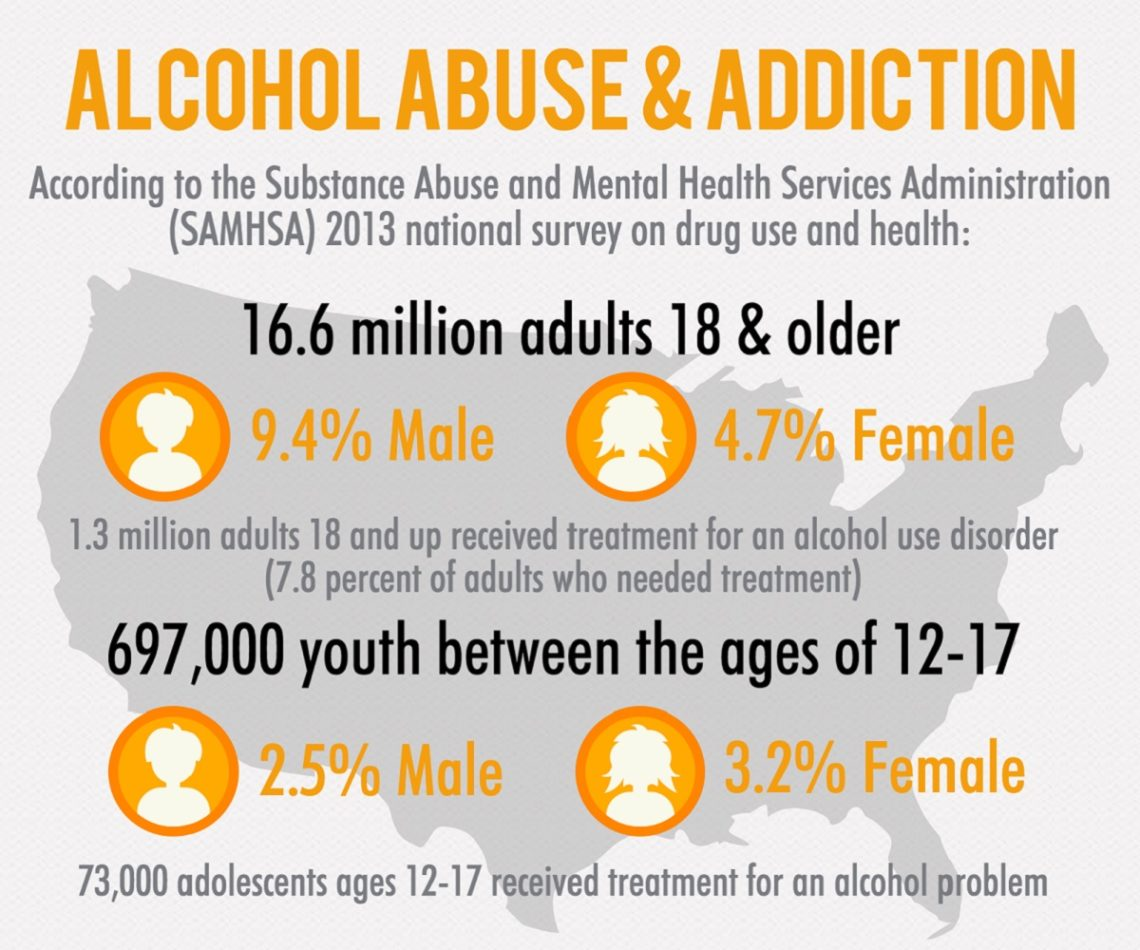 Signs of Alcoholism and Alcohol Abuse