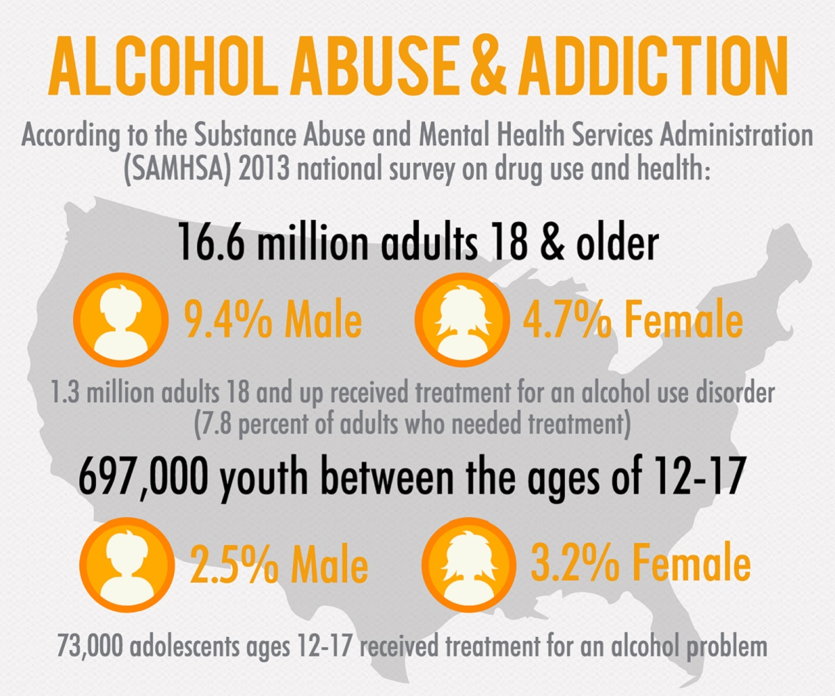 Alcohol abuse: symptoms, signs, diagnosis and treatment Heal