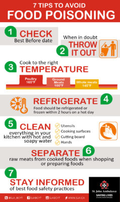 Can You Prevent Food Poisoning After Eating