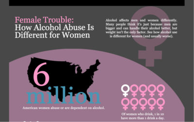 Signs and Symptoms of Female Alcoholism