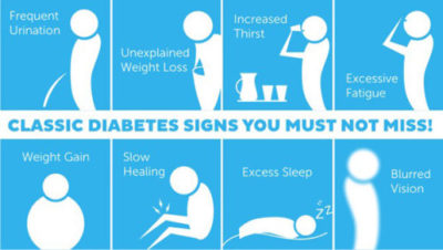 Classic Diabetes Signs