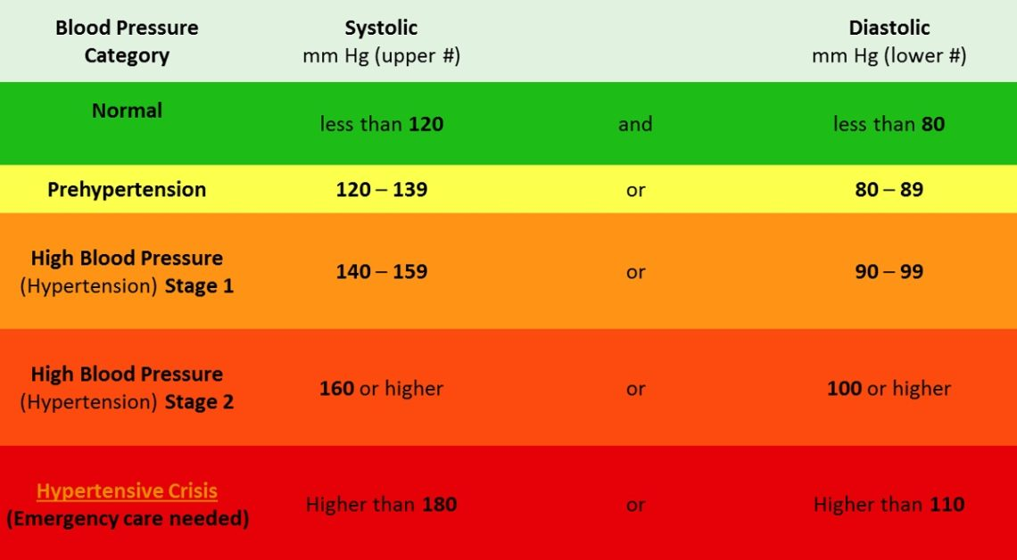 Blood Pressure Chart - What To Do If You Have Not Normal Bp