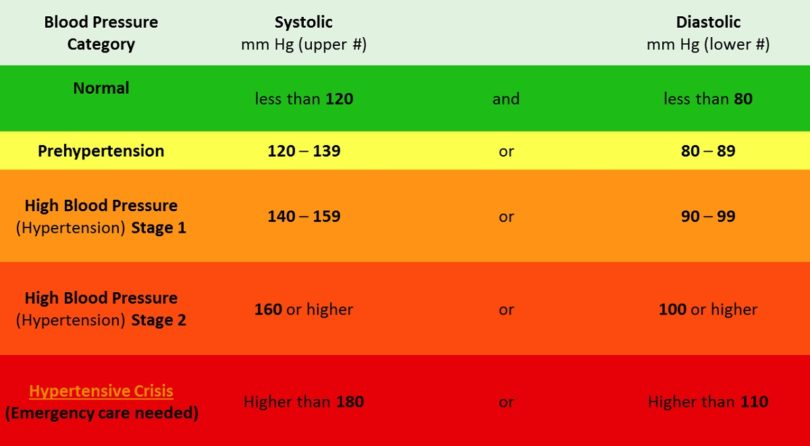 Blood Pressure Chart What To Do If You Have Not Normal Bp Health