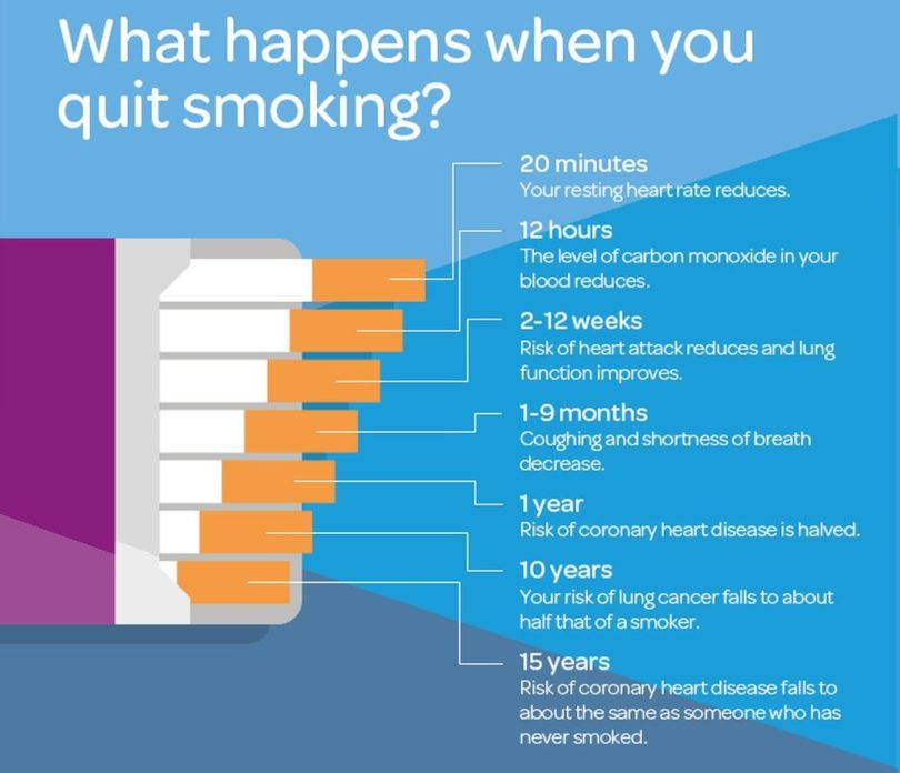 How to Quit Smoking: Tips to Stop Smoking