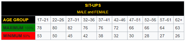 sit-ups-male-and-female